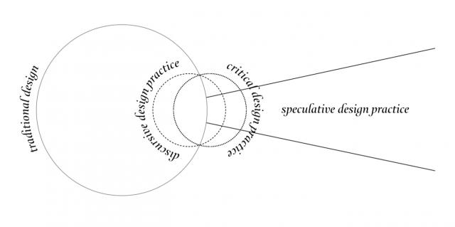 Speculative diagram